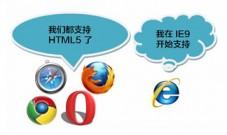 设置旧版本的浏览器支持 HTML5 元素